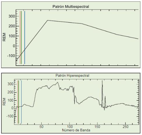 sensores hiperespectrales multiespectrales