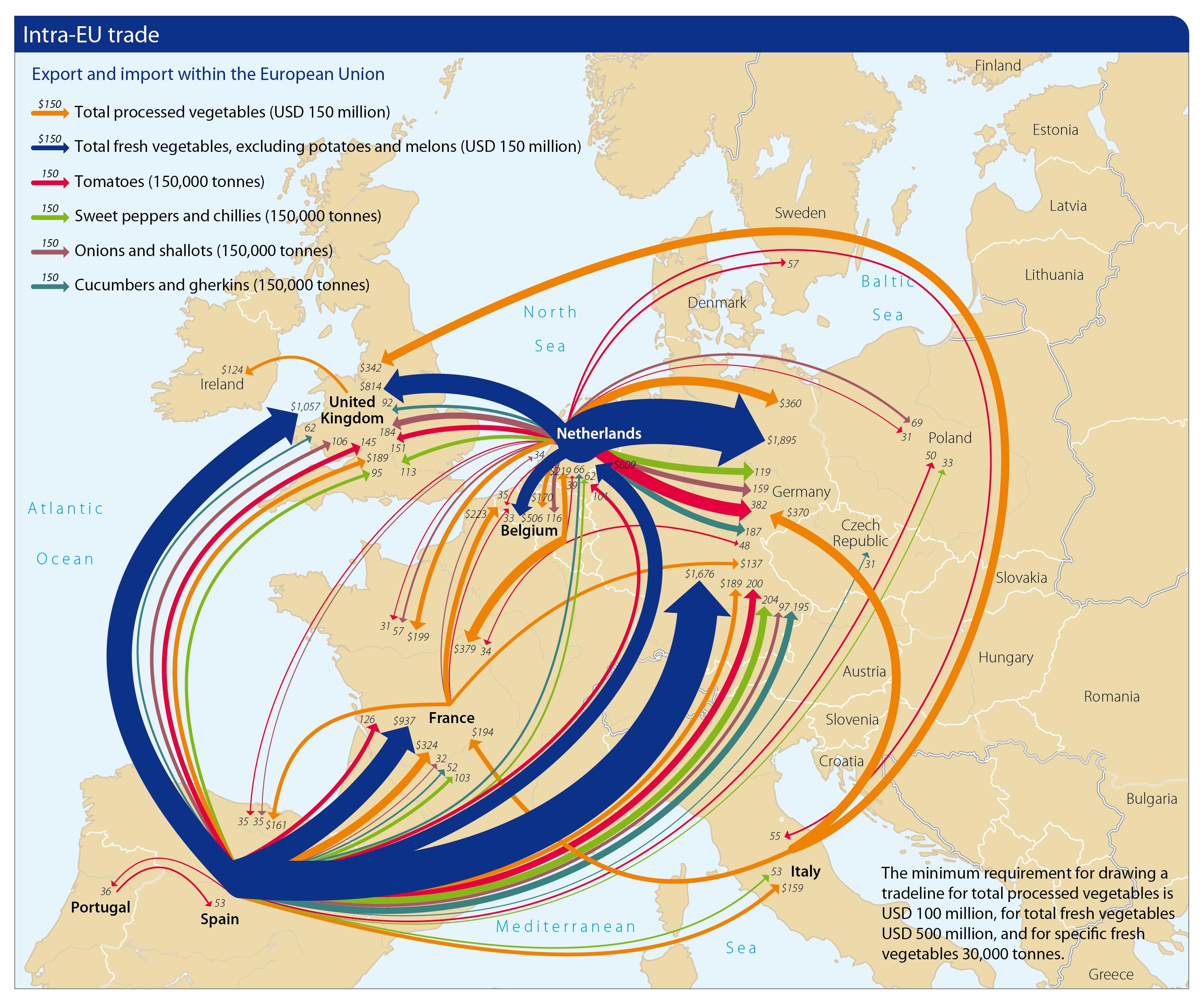 2 Intra-EU comercio